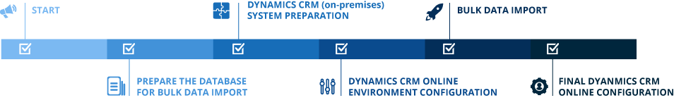 Dynamics-CRM--timeline