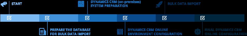 Dynamics-CRM---timeline
